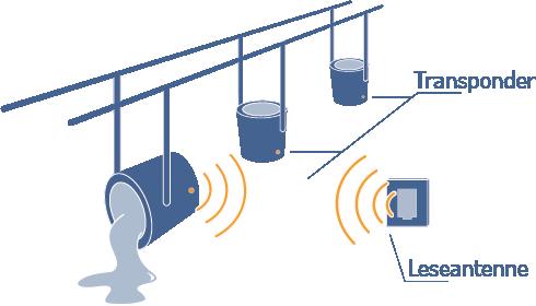 Grafik eines Stahlwerkes. Drei Kübeln sind jeweils mit einem Sensor versehen. Der vorderste Kübel leert den Inhalt aus und der angebrachte Sensor kommuniziert per Funkt mit der stationären Leseantenne.