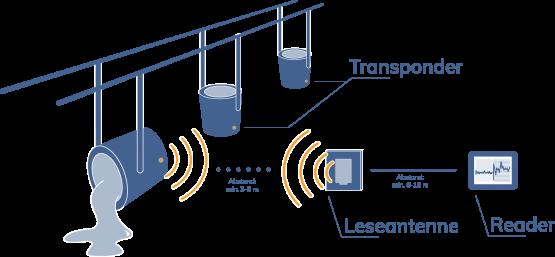 Mit Sensoren ausgestattete Pfannen, die Signale an Leseantenne und Reader senden