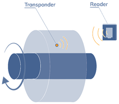 data transfer between transponder and reader